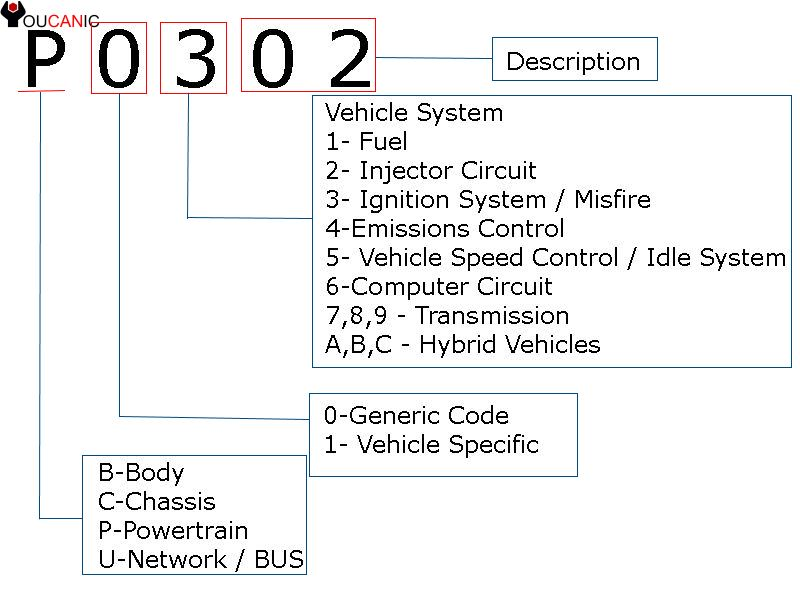 how to scan obd ii codes using an obd ii code reader